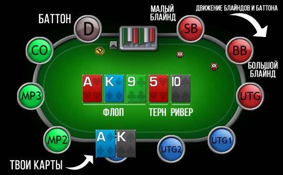 Минимальная ставка в покер онлайн прогноз на спортивные событие
